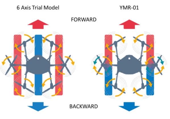 yamaha ymr-01 drone frontward backward