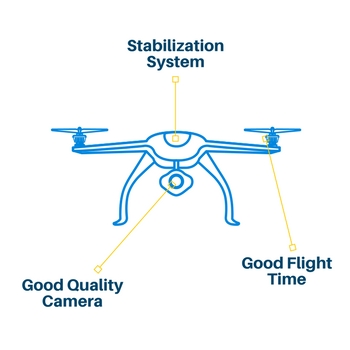 what to look for in a drone under 1000