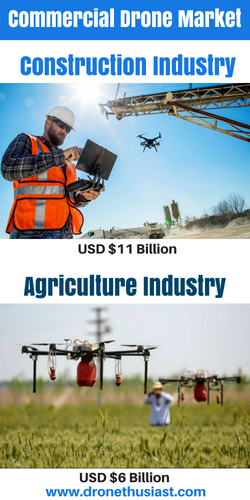 commercial drone market in 2018