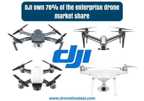 drone market forecast