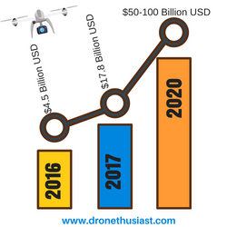 how much is the drone market worth