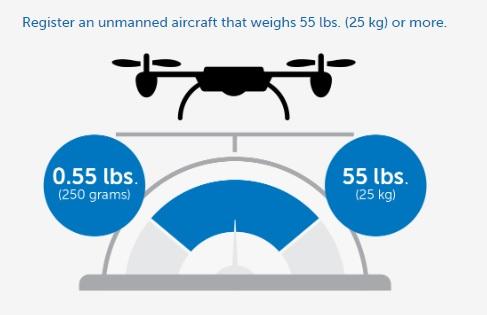 drones need faa id